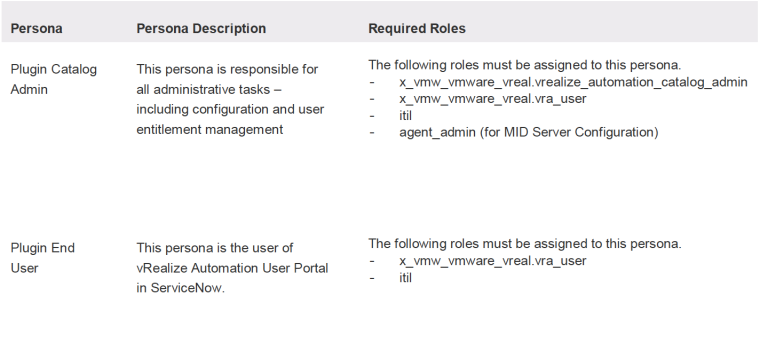 vRealize Automation 7 6 (vRA 7 6) ITSM 7 6 Plug-in for
